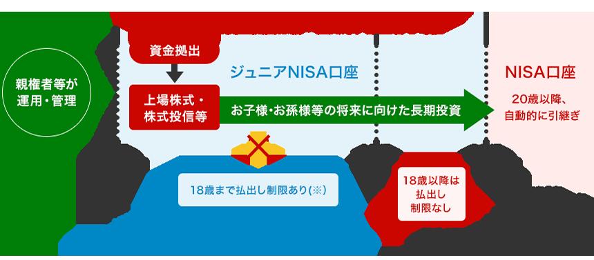 ジュニアNISA|岩井コスモ証券